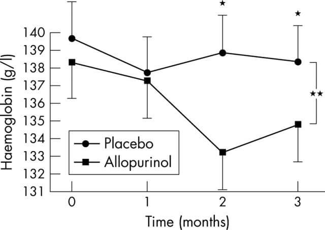 augmentin and allopurinol