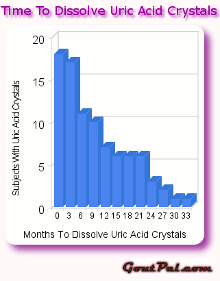 Time to Dissolve Uric Acid Crystals media