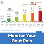 Mild gout attack? What are mild gout symptoms?