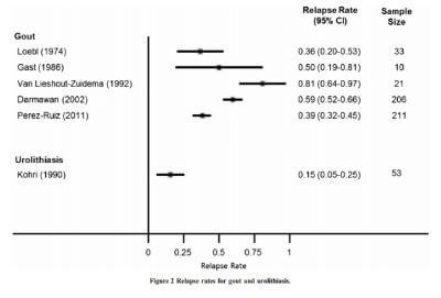 Relapse Rates after Stopping Uric Acid Treatment chart